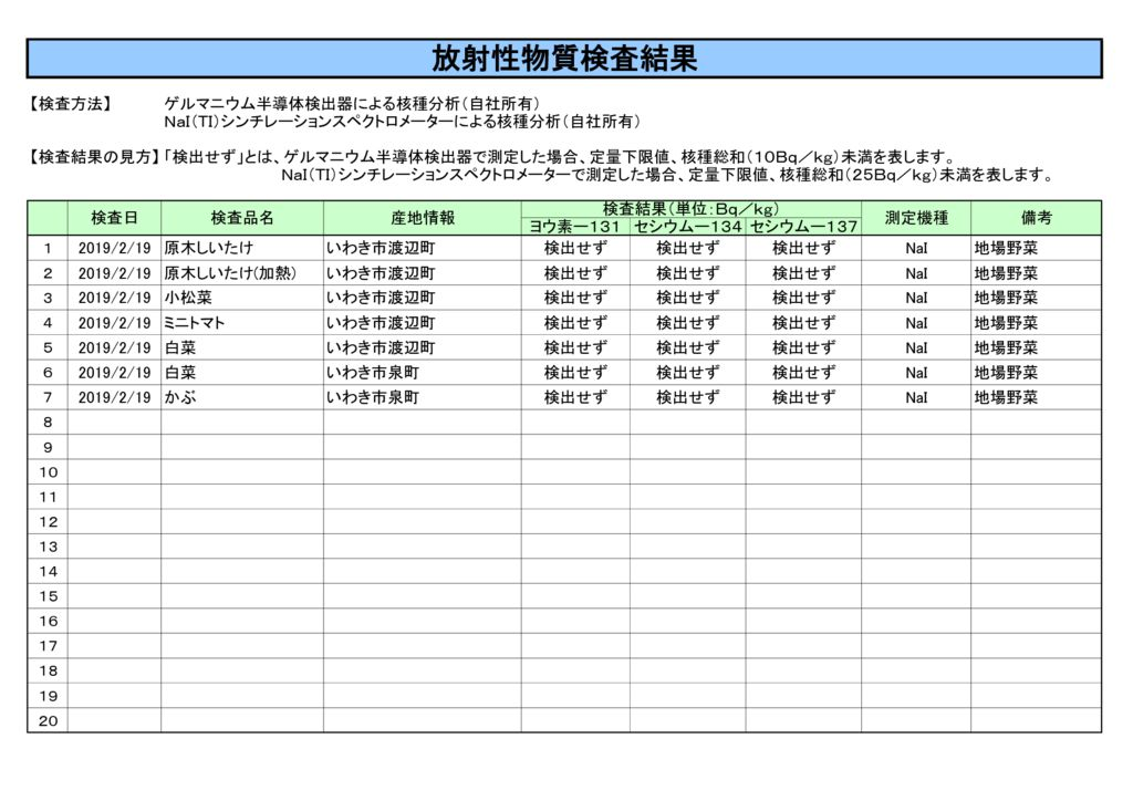2月19日放射性物質検査結果のサムネイル