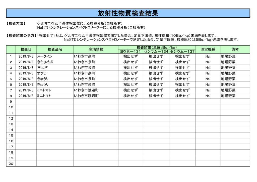 8月8日放射性物質検査結果のサムネイル