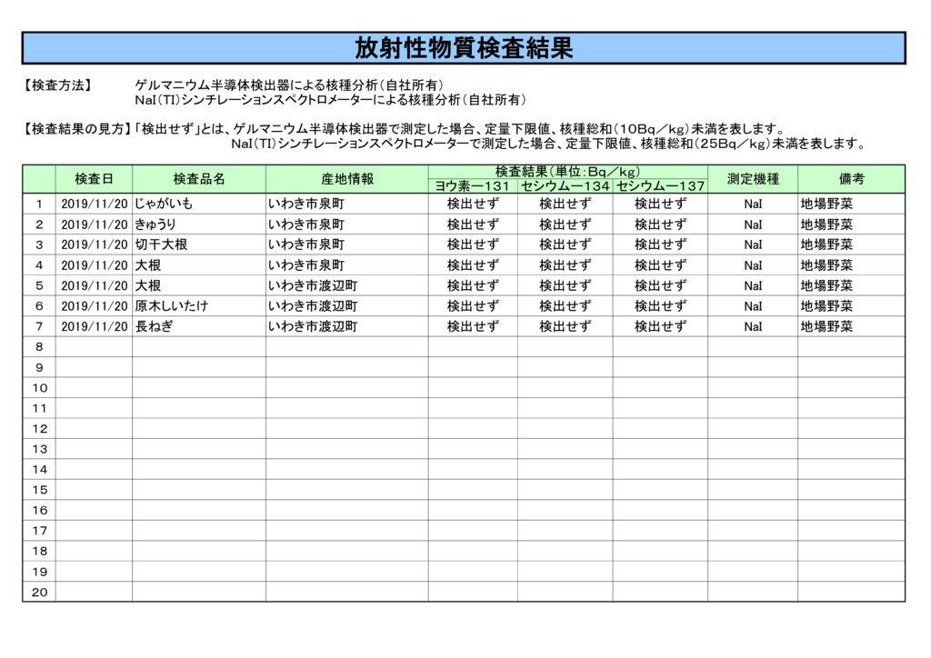 11月20日放射性物質検査結果のサムネイル