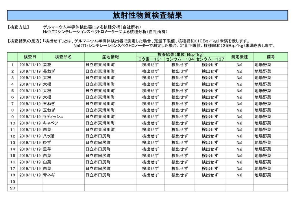 11月19日放射性物質検査結果のサムネイル