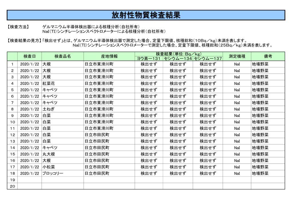 1月22日放射性物質検査結果のサムネイル