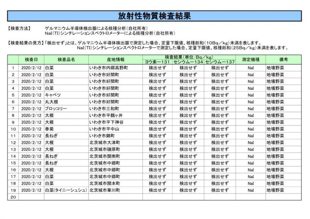 2月12日放射性物質検査結果のサムネイル