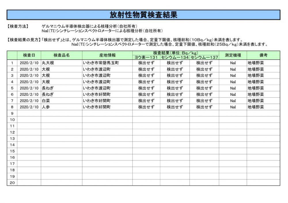 2月10日放射性物質検査結果のサムネイル